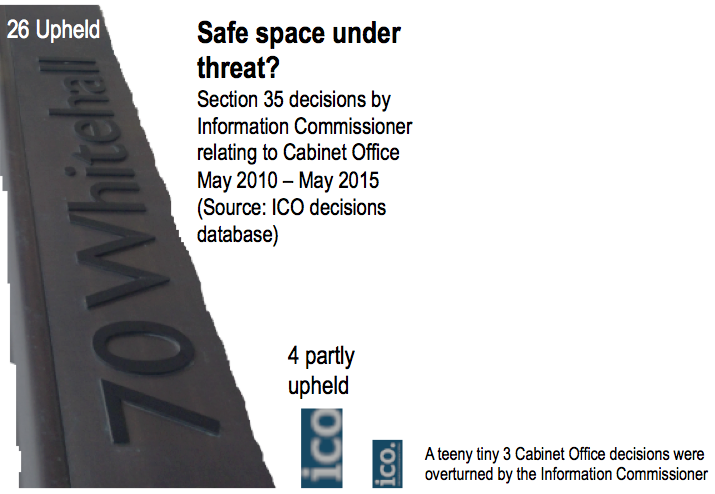Chart showing ICO decisions on s35 by Cabinet Office