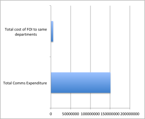 Spending on FOI in 2014 v spending on comms in 2014/15 (as disclosed) by government departments